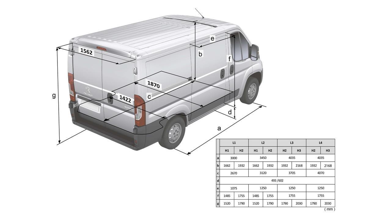 Kastenwagen peugeot boxer technik motoren und getriebe for Peugeot boxer dimensions interieures