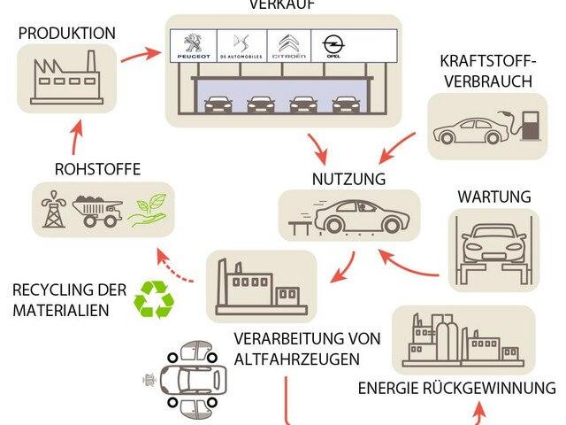 PSA-Nachhaltigkeitszyklus