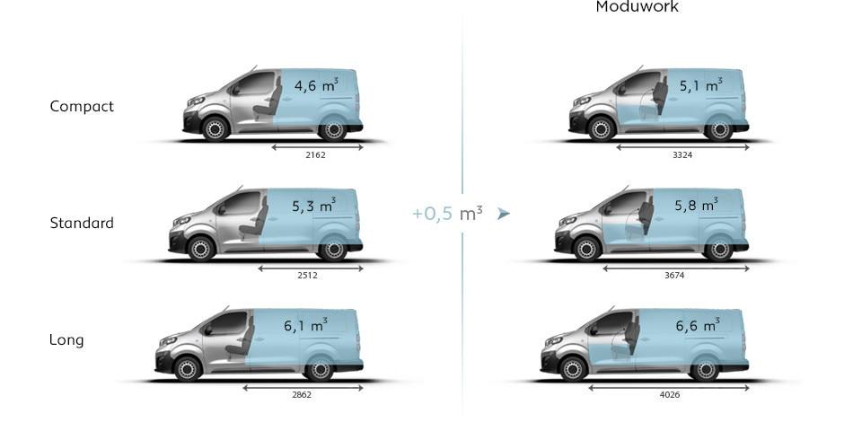 PEUGEOT Expert Kastenwagen Volumen Kapazität Moduwork